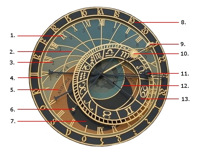 how to read the astronomical clock in prague. Black Bedroom Furniture Sets. Home Design Ideas